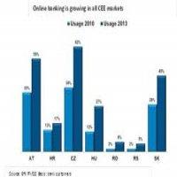 Numarul utilizatorilor de online banking in Romania a crescut de 3 ori in ultimii 3 ani